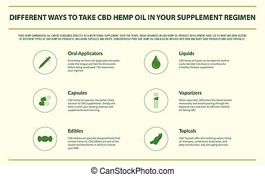 Different Ways to Take CBD Hemp Oil horizontal infographic ...