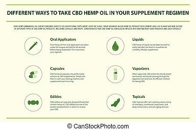 Different Ways to Take CBD Hemp Oil horizontal infographic