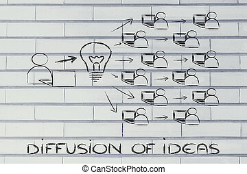 diffusion and exchange of ideas through the internet