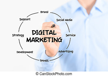 Digital marketing diagram structure - Young businessman...