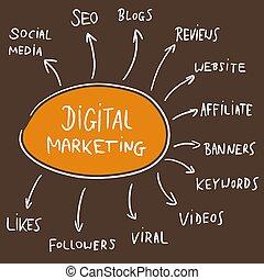 Digital marketing doodle