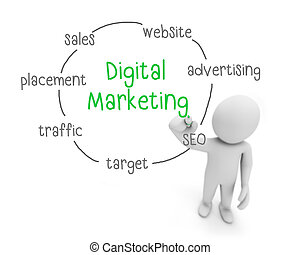 digital marketing text ,business man writing digital...