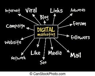 digitale, marketing, mente, mappa