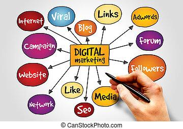 digitale , marketing