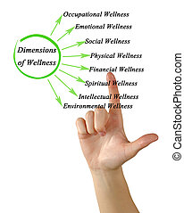 Dimensions of Wellness