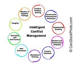 dirección, conflicto, inteligente