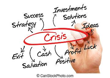 dirección,  crisis