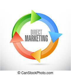 direct marketing cycle sign concept