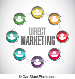 direct marketing network sign concept