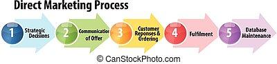 Direct marketing process business diagram illustration