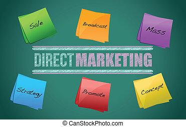 direto, marketing, diagrama