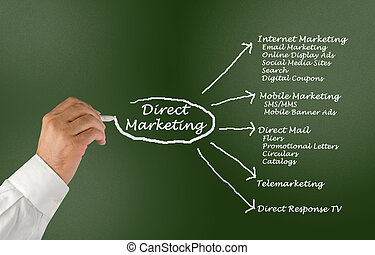diretto, marketing