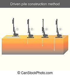 dirigido, construção, pilha, método