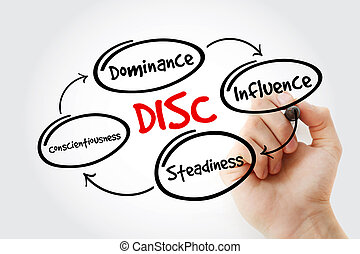 DISC acronym with marker