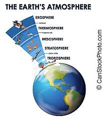 diseño, ciencia, atmósfera, cartel, tierra