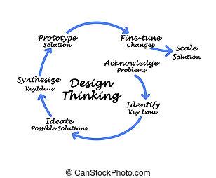 diseño, pensamiento
