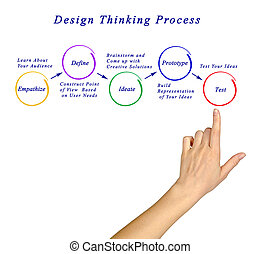 diseño, pensamiento, proceso