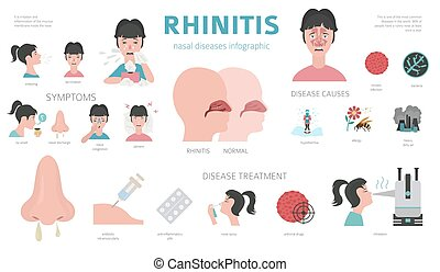 diseases., set., nasal, sintomas, rhinitis, infographic, desenho, tratamento, médico, ícone