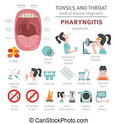 diseases., set., pharyngitis, síntomas, infographic, ...