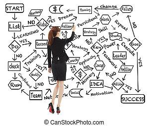 disegnare, donna, successo, affari, diagramma flusso, pianificazione, circa