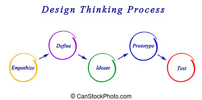disegno, pensare, diagramma, processo