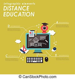 Distance education concept