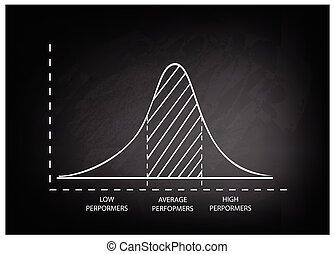 distribución, normal, gaussian, bel, o