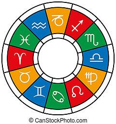 divisions, zodiaque, astrologie