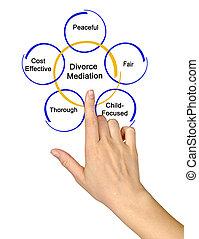 divorce, médiation, composants
