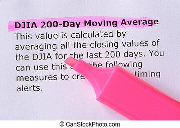 DJIA 200-Day Moving Average