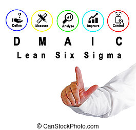 DMAIC: approach to problem solution
