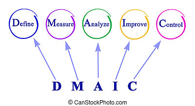 DMAIC: approach to problem