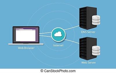 dns, nombre dominio, sistema, servidor