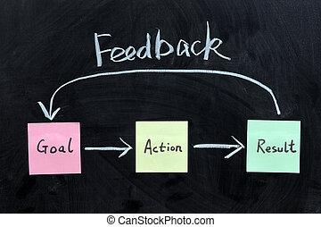 doel, actie, resultaat, en, terugkoppeling