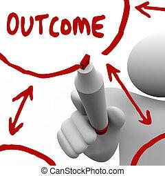 doel, resultaten, schrijvende raad, teken, witte , resultaat, rood, man
