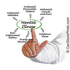 doença, mental, conseqüências