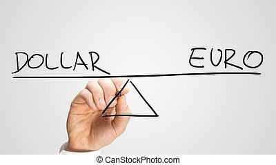 Dollar versus Euro