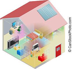 dom, sieć