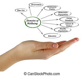 domains, van, wellbeing