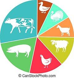 domestic farm animals business pie chart (cow, sheep, chicken, pig, goat, turkey, goose)