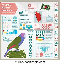 Dominica infographics, statistical data, sights. Sisseru ...