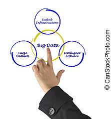 données, grand
