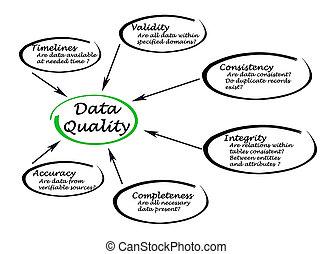 données, qualité