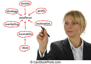 donna affari, mostra, marketing, strategia