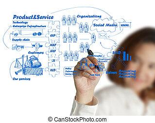 donna d'affari, mano, disegno, idea, asse, di, affari, processo