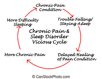 dor, &, vicioso, crônico, disorder sono, ciclo