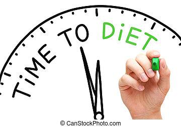 držet dietu, čas