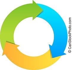 drie, deel, cyclus, diagram