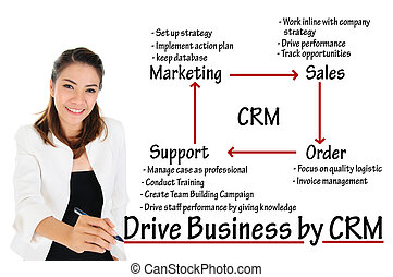 Drive Business by CRM