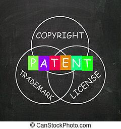 droit d'auteur, licence, brevet, projection, marque déposée, propriété intellectuelle